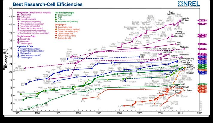 NREL-efficiency-map.png