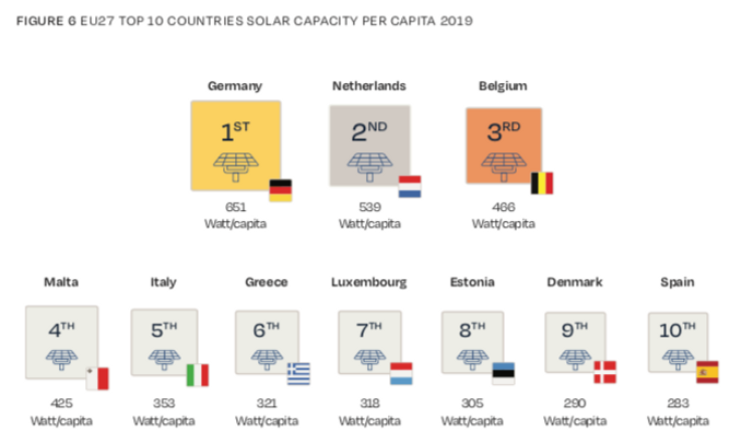 capacità fotovoltaica pro capite