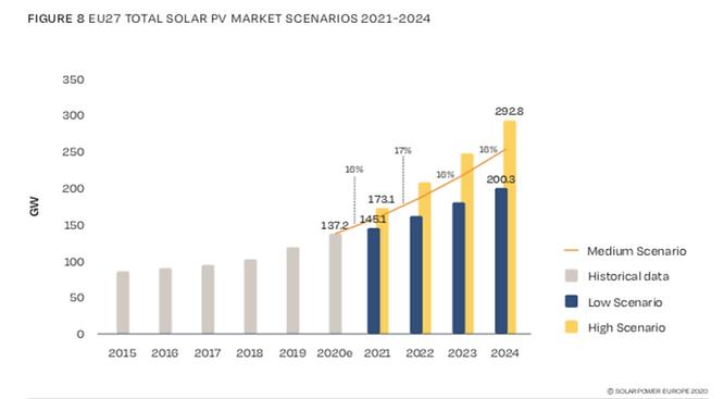 mercato fotovoltaico scenario 2021 2024