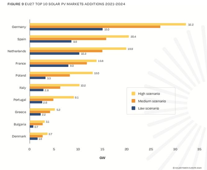 principali mercati fotovoltaico
