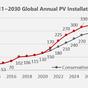 Le tecnologie alla base della gamma di moduli 600W + di Canadian Solar