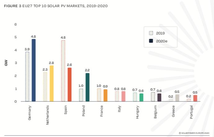 mercati europei fotovoltaico