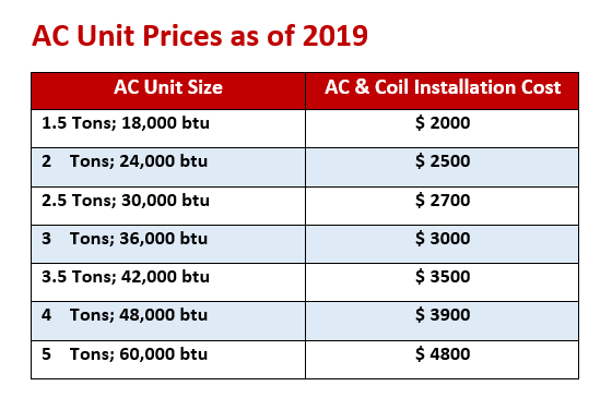 AC Unit Installation Prices.PNG