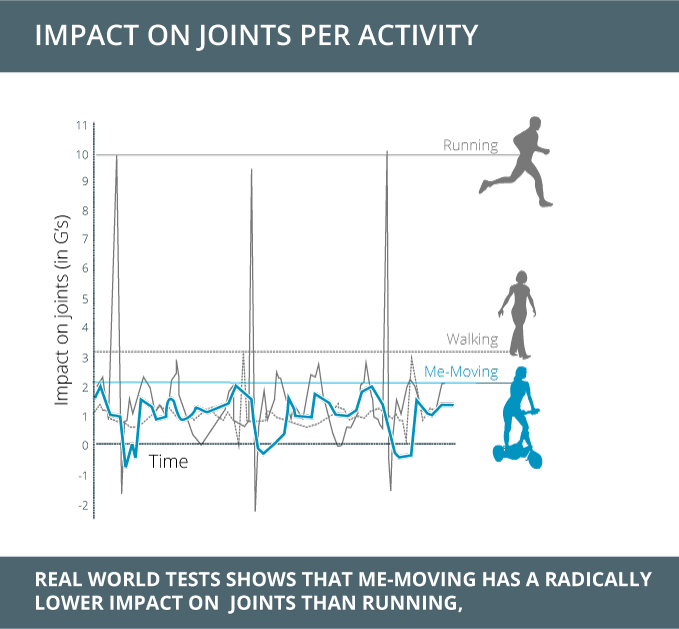 Me-Moving has lower joint impact than running or walking. It also has greater muscle activation making a Me-Mover workout much more effective and perfect for those who are recovering from injury or are seeking a low impact form of exercise.