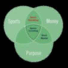 Sports Investing Venn Diagram