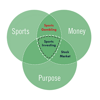 Sports Investing Venn Diagram
