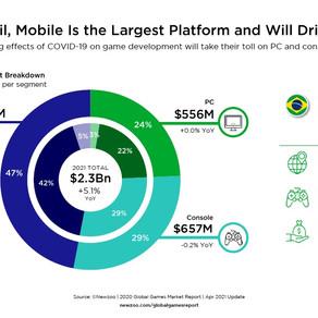 O mercado de games brasileiros vai bater 2,3 bilhões de dólares em 2021 afirma Newzoo