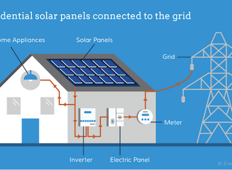 The Top Solar Equipment Options for Homes and Businesses