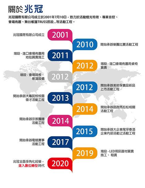 20200724_兆冠時間軸_N.jpg