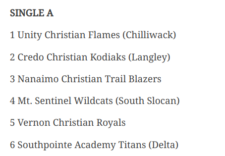 For the first time ever NCS has two provincially ranked teams