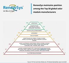 RenewSys in Top 50 Manufacturers - PV Te
