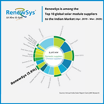 RenewSys in Top 10 Manufacturers.png