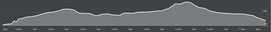 Topography of Run Course.png