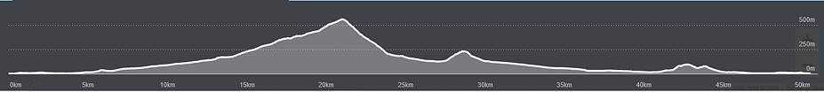 Topography of Bike Course.png