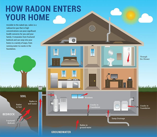 how_radon_enters_home-1024x895-1.jpg