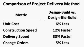 Chart comparing unit cost, construction speed, delivery speed and change orders of design-build vs design-bid-build