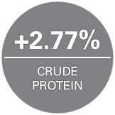 Agnition-Field-Trial-Results-Crude-Prote