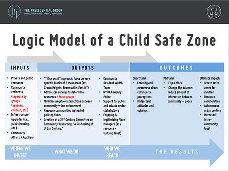Logic model of a Child Safe Zone