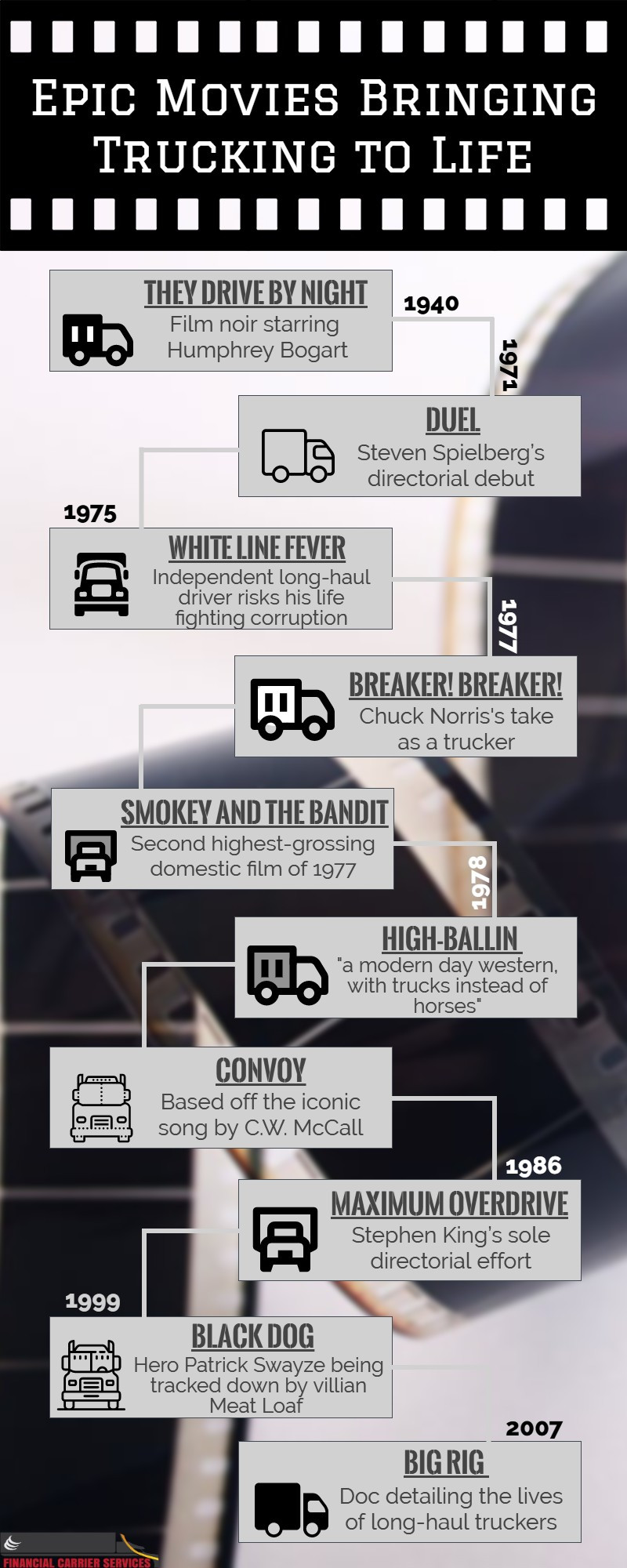Trucking Movies Timeline Infographic