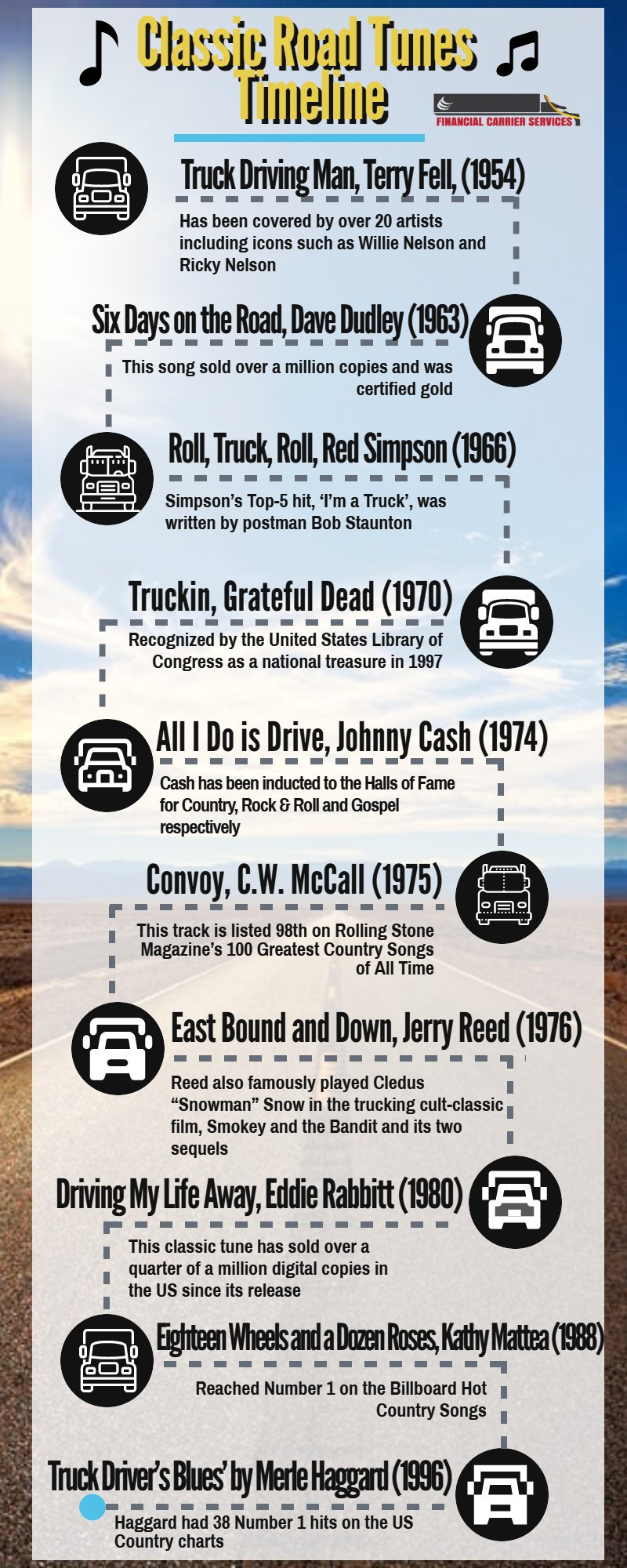 Infographic Timeline of classic trucking songs
