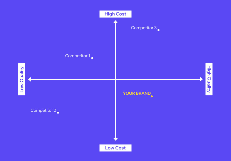 brand perceptual map example