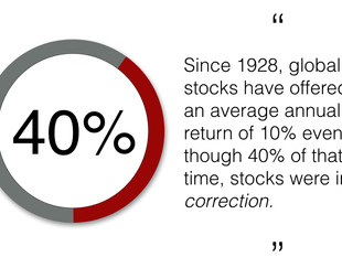 Why Patience Pays When Investing For The Long Term