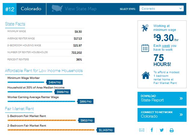 Screenshot of Interactive NLIHC Website regarding rent prices and wage in Colorado