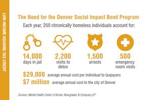 Permanent Supportive Housing Aids Denver's Most Vulnerable