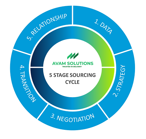 AVAM 5 STAGE PROCESS wheel.PNG