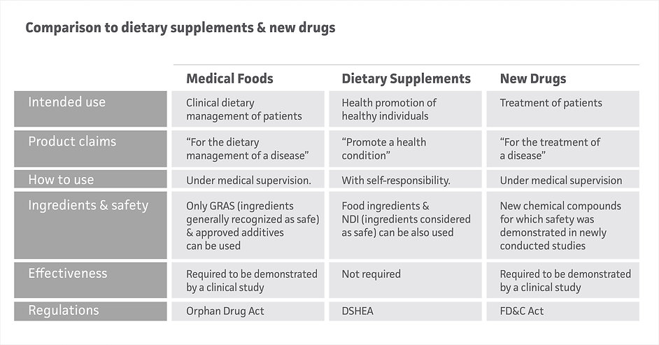 18 Comparison to dietary supplements and
