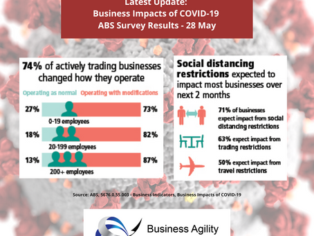 74% of Australian Businesses Have Changed How They Operate Due to COVID-19