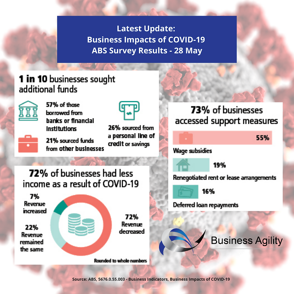 5676.0.55.003 - Business Indicators, Business Impacts of COVID-19, Released 28 May 2020