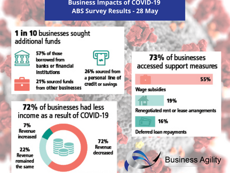 73% of Australian Businesses Accessed COVID-19 Support Measures, Renegotiated Leases & Repayments