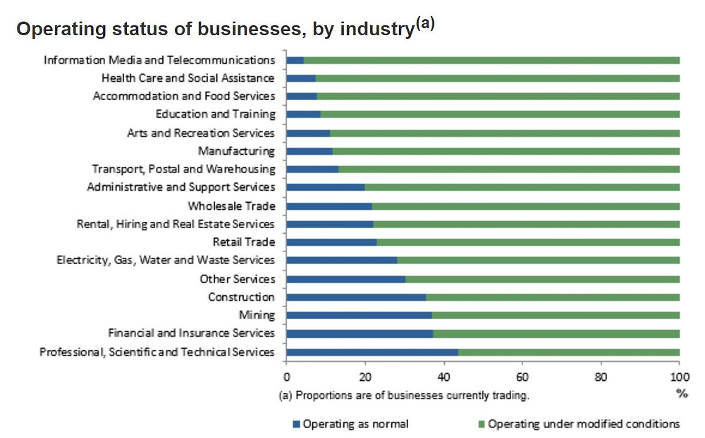More than 50% of businesses in every industry experienced changed operating conditions.