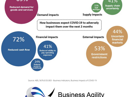 Majority of Australian Businesses Expect Adverse Impacts from COVID-19 Over Next 2 Months
