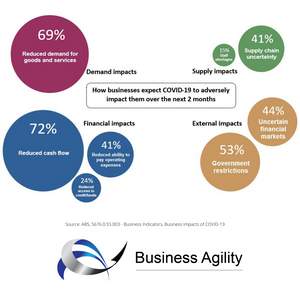 How businesses expect COVID-19 to adversely impact them over the next 2 months
