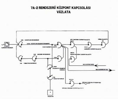 7A2 telefonközpont elvi kapcsolása