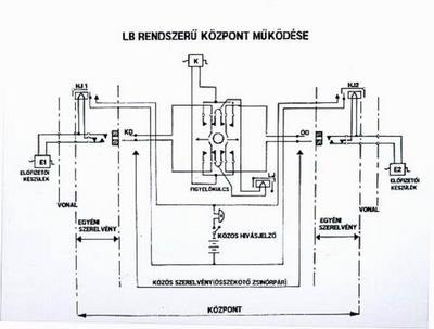 LB rendszerű távbeszélőközpont elvi vázl
