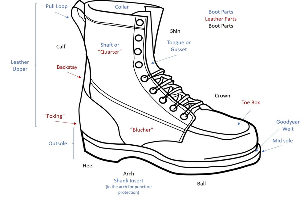 The Anatomy Of A Boot