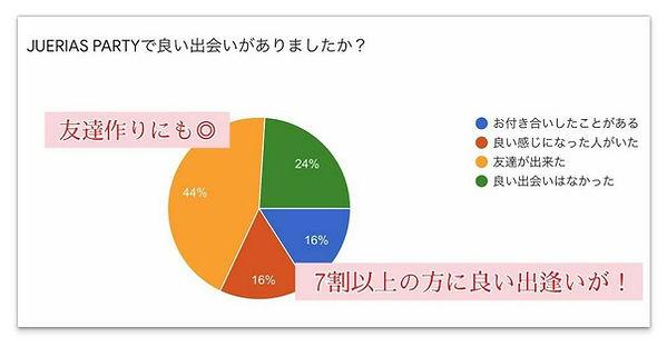 JUERIASPARTYアンケート結果.jpg