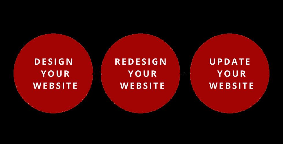 Design your website, redesign your website, update your website
