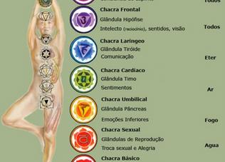 Curso de Magia Branca - 20: Tantra Yoga 2