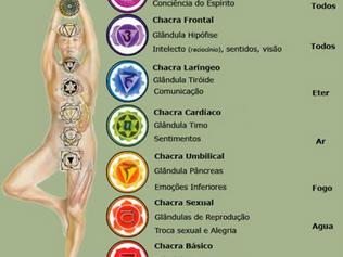 Curso Avançado de Yoga VII