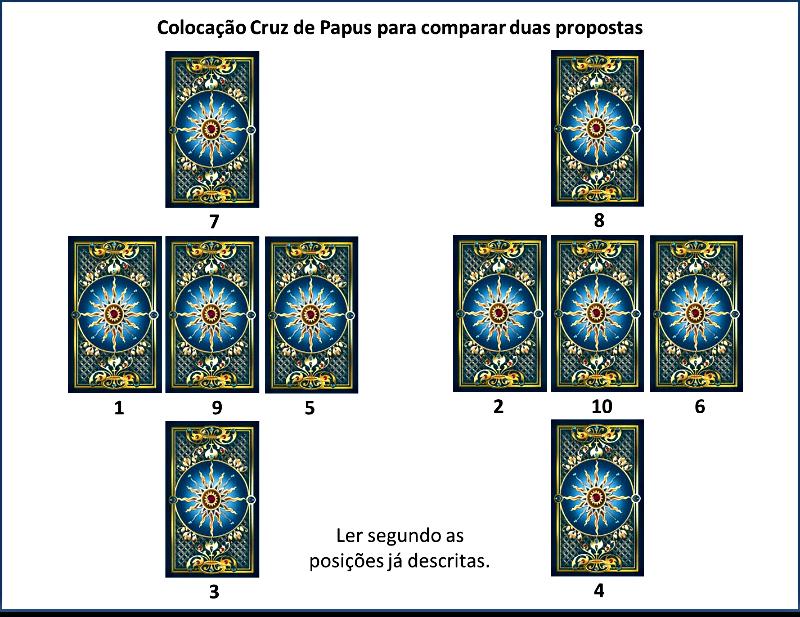 Cruz de Papus Comparada
