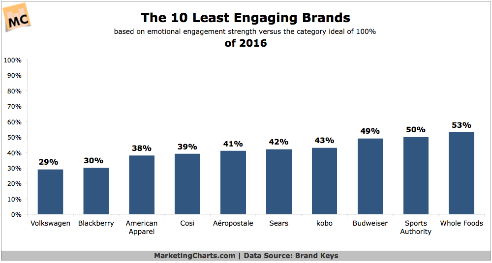 Least Engaging Brands of 2016- Online Reputation