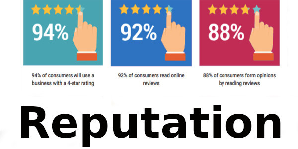 Online Reputation Management Statistics for 2020