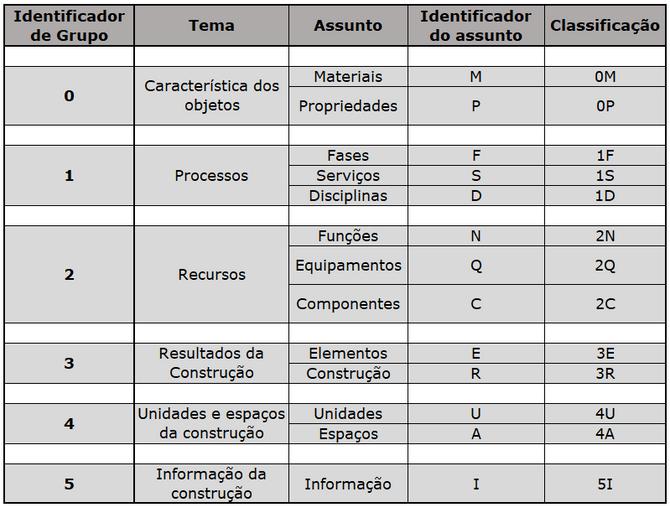 Normatização BIM no Brasil.