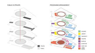 Programme Adaptation