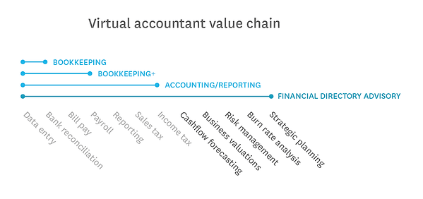 accountant-value-chain.png