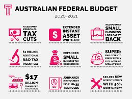 Federal Budget 2021-2021